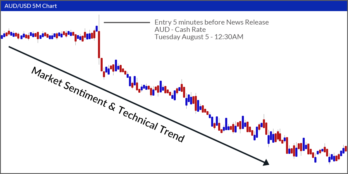 Market Sentiment & Technical Trend